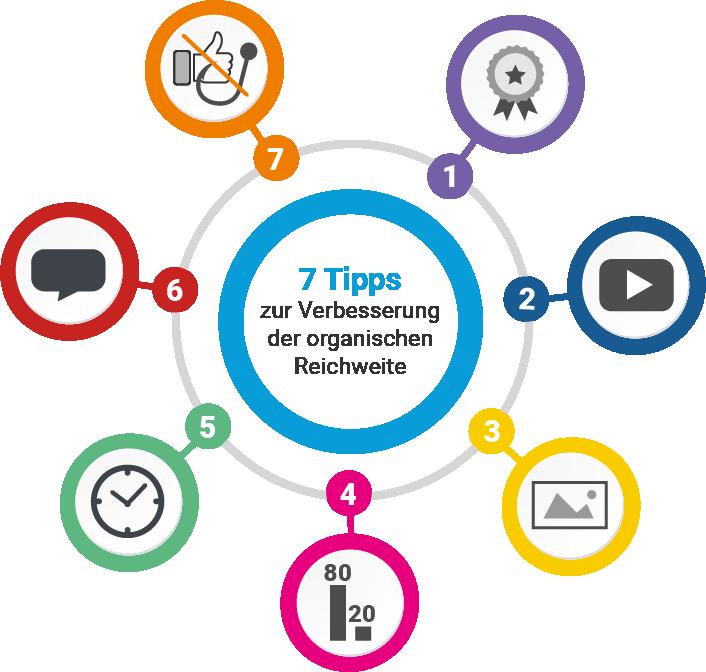 WebMen-Blog: Infografik Facebook-Posts organische Reichweite erhöhen