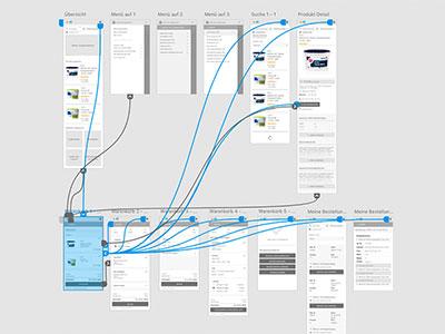 WebMen Blog – Website-Prototype – Website planen